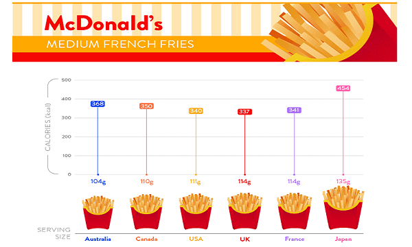 Mcdonald S Japan S French Fries Leave Uk France Serving